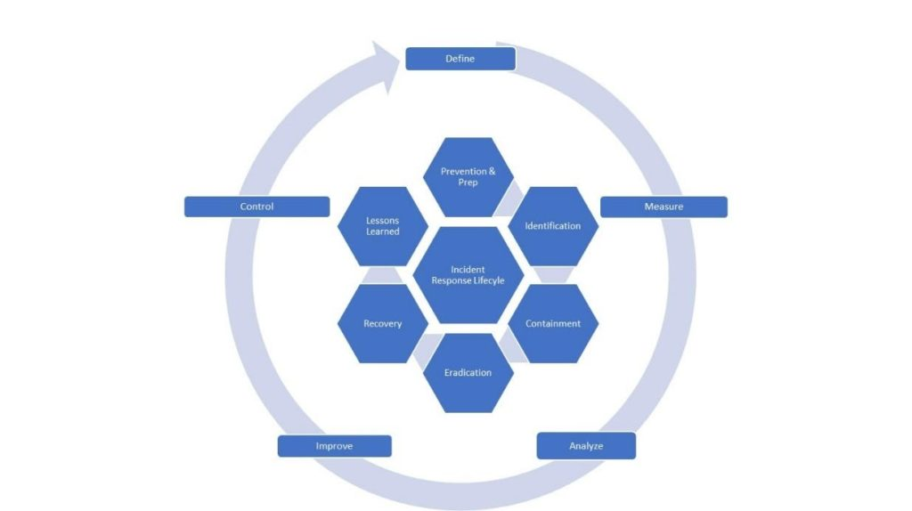 incident response lifecycle blue diagram